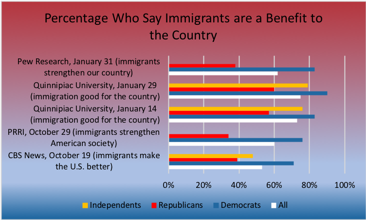 Enforce Our Immigration Laws - What Immigrants Should Have to Do to Join Our Country
